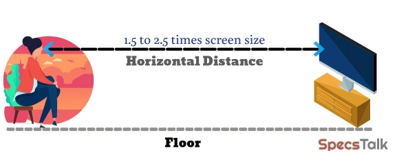 horizontal distance for best viewing experience