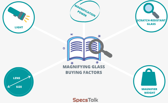 Magnifying Glass Buying Factors