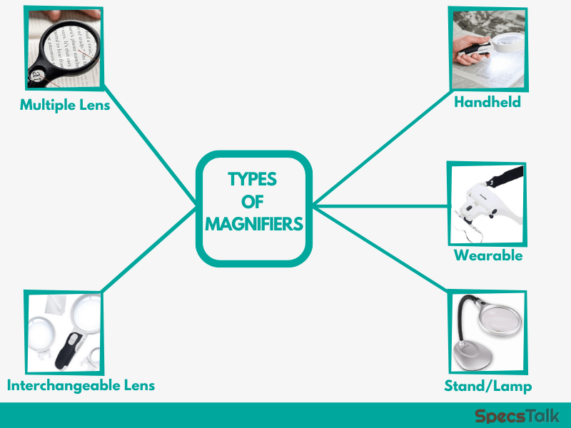 Types of Magnifiers