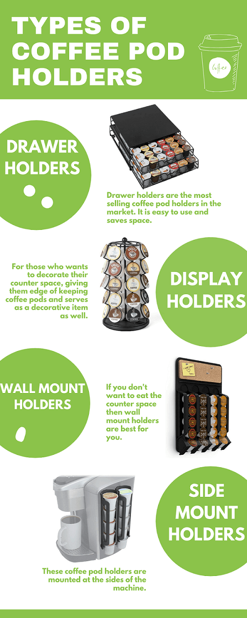 types of coffee pod holders - infographic